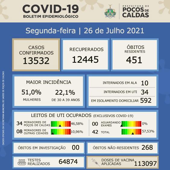 UTI'S COVID EM POÇOS ESTÃO COM 57,53%